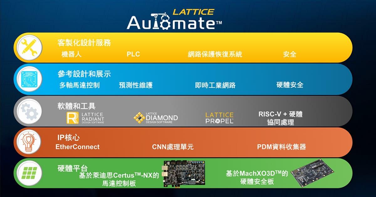 萊迪思Automate